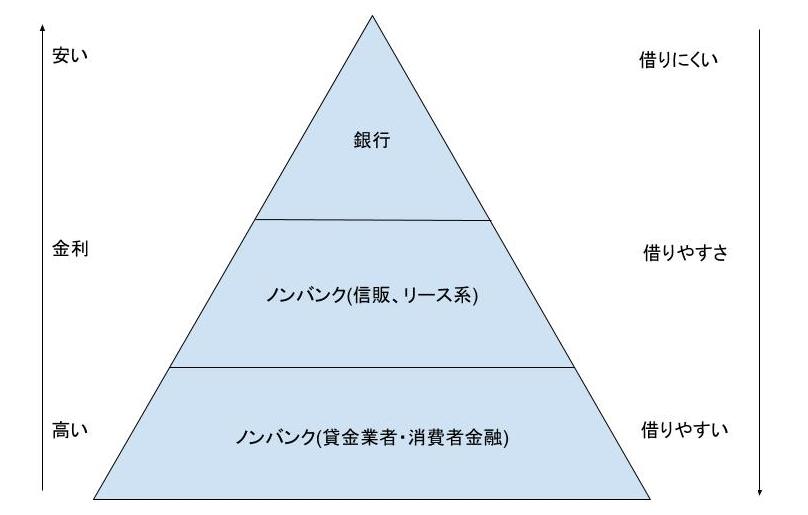 金利と金融業者のピラミッド