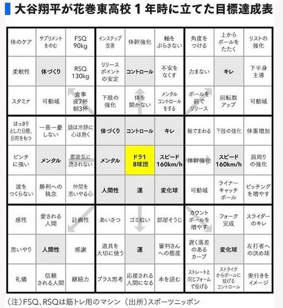 大谷翔平 マンダラチャート